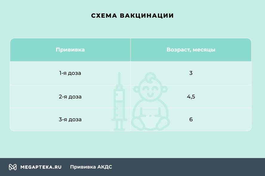 Схема вакцинации АКДС