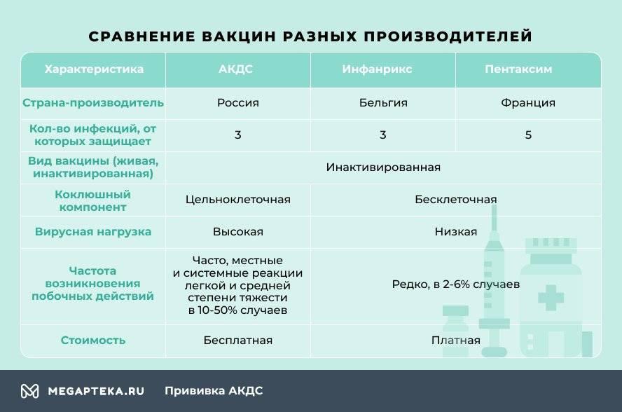 Сравнение вакцин АКДС