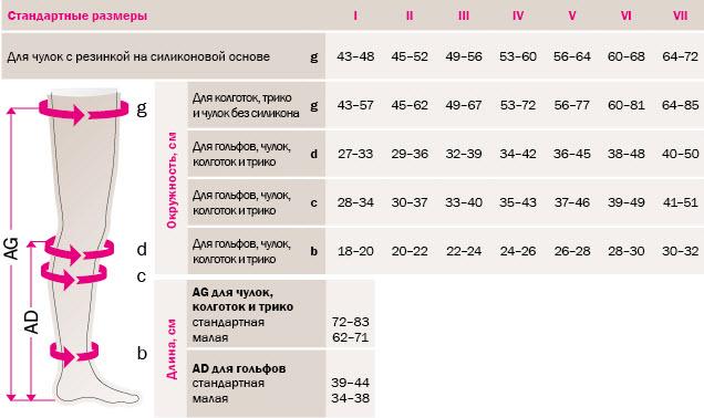 Таблица размеров для модельного ряда mediven plus